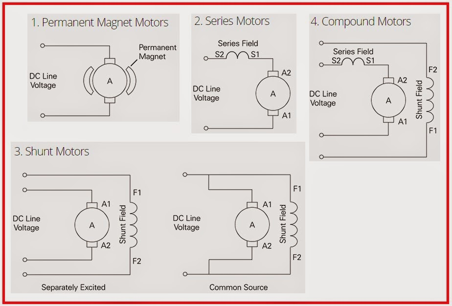 Electrical engineering world 4 types of dc motors for Types of motors used in robotics pdf