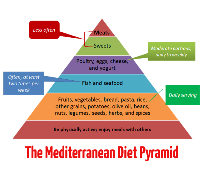Diagram of the Mediterranean diet pyramid