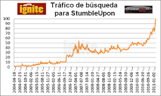 Tráfico de búsqueda para StumbleUpon 2011