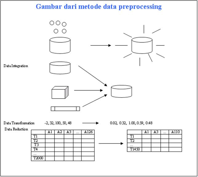 free Learning Center: Data Preprocessing