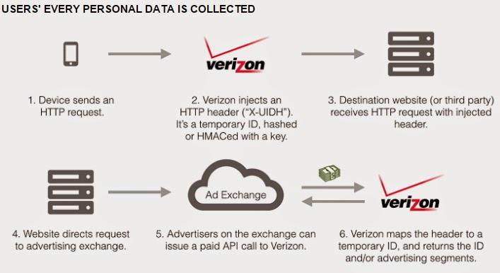 Verizon inyecta identificadores para rastrear la actividad de los usuarios