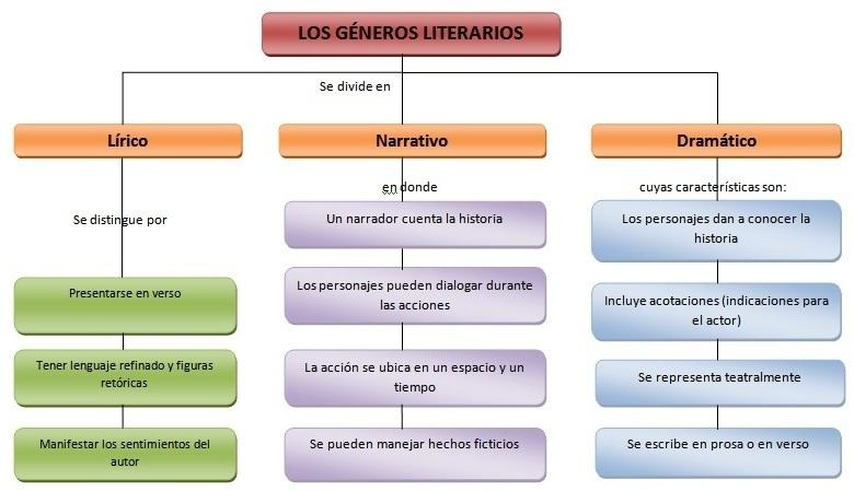 generos y subgeneros de la literatura:
