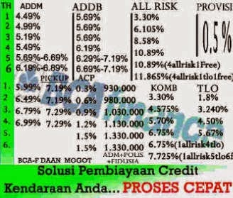 Rate BCA