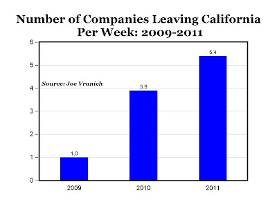 Mark Perry, businesses leaving california