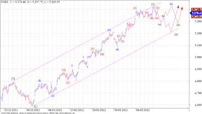 Nifty looking good for correction !