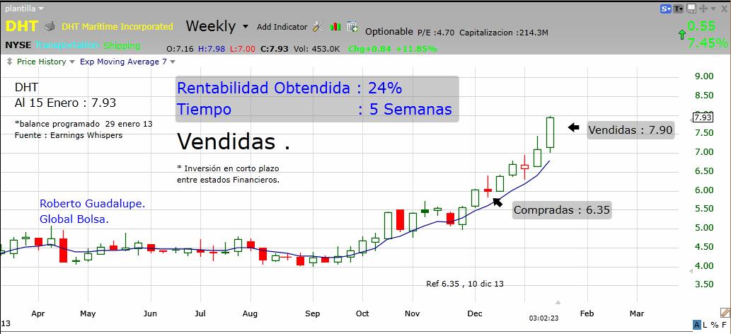 http://www.global-bolsa.com/index.php/articulos/item/1653-dht-nyse-vendidas-ganancia-24-en-5-semanas-por-roberto-guadalupe