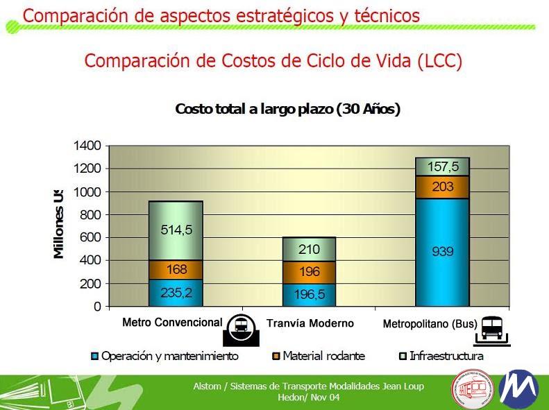 Comparación de Costos: Metro - Tranvia Moderno - Buses COSAC(Metropolitano)