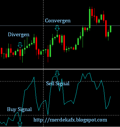 Forex education center and investment mengenal fungsi indikator gambar indikator william persen range httpbisnis forex ccuart Image collections