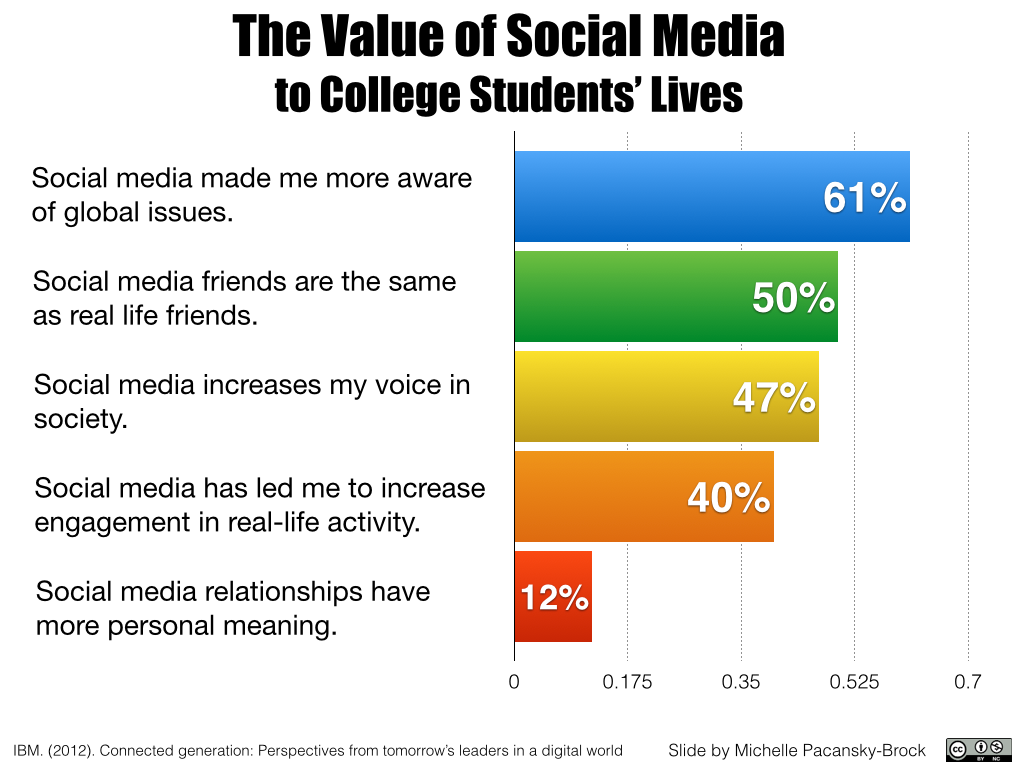 media impact on student life As social media sites continue to grow in popularity, it is our premise that technology is a vital part in today's student success equation this descriptive, exploratory research study drew a random sample (n=48) of males (n=26) and females (n=22) who were administered a student perception questionnaire on how social media affects college students.