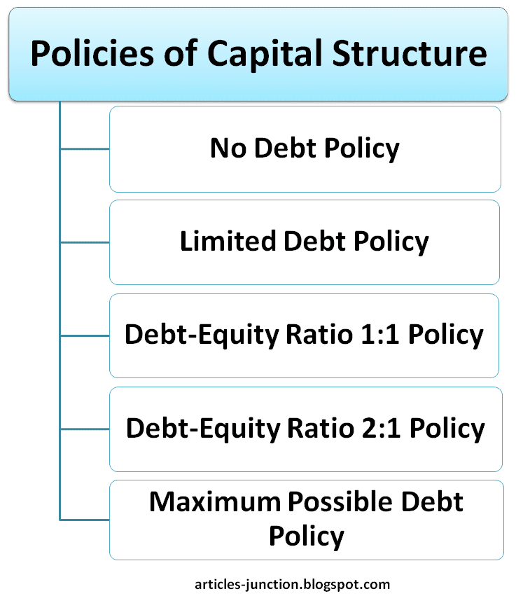 Policies of Capital Structure