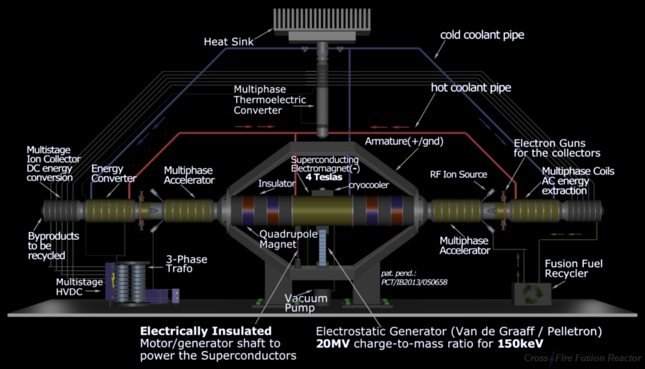 Nuclear Fusion Reactor - Two Poles - Overview