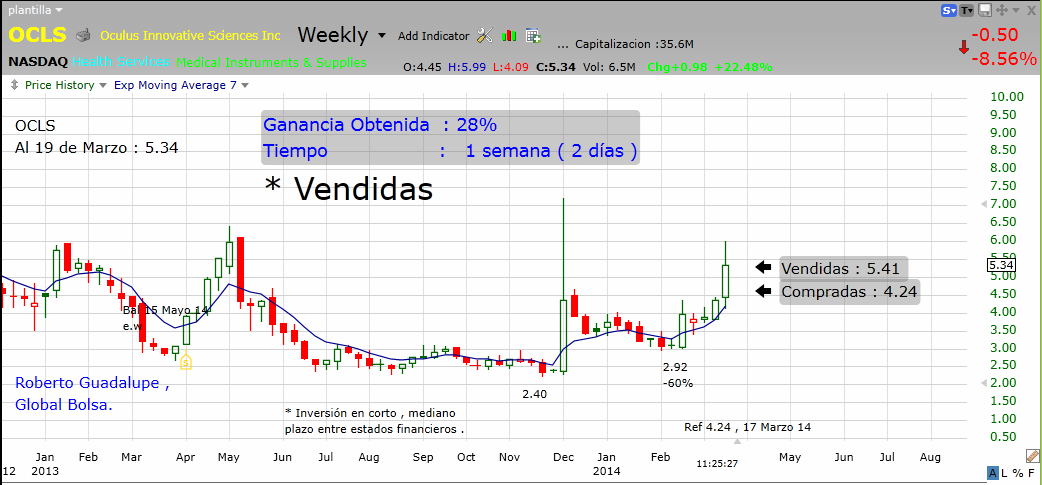 http://www.global-bolsa.com/index.php/articulos/item/1684-ocls-nasdaq-vendidas-ganancia-28-en-1-semana-por-roberto-guadalupe