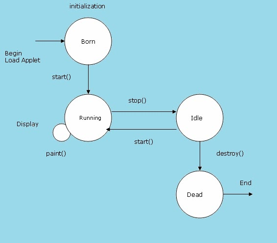 Core Java Theory Applet Skeleton And Lifecycle