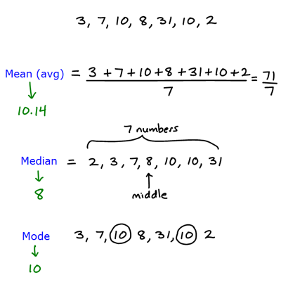 Homework help math median mode