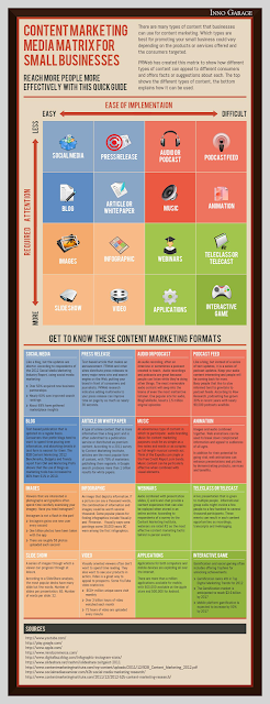 Content Marketing Matrix for Small Business