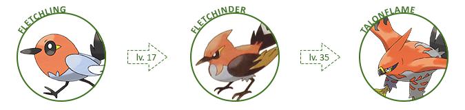 Cadeia evolucionária de Fletchling