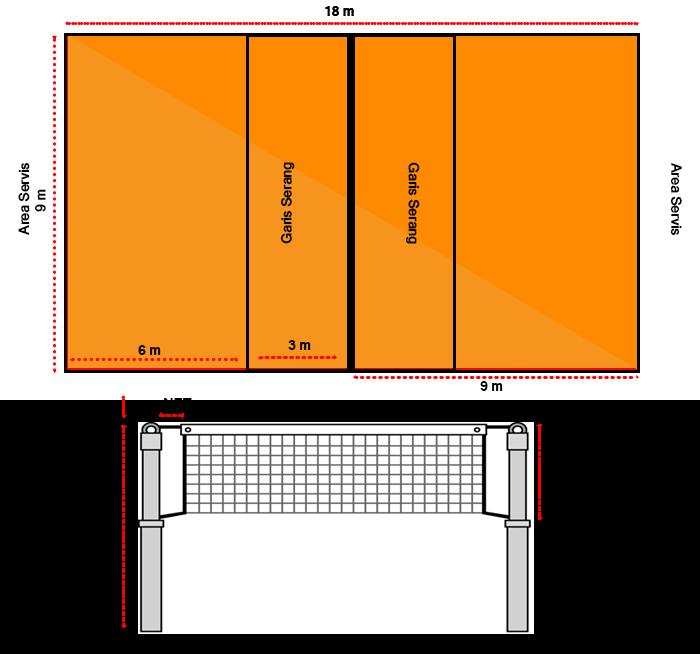 Ukuran Net dan Lapangan Bola Voli Lengkap - Bacangan