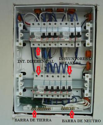 Partes del panel eléctrico