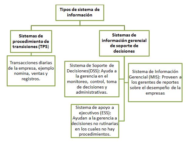 Opciones Binarias Sin Inversion