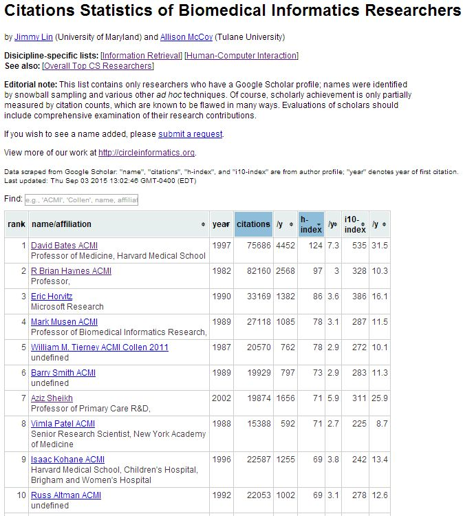 how to use google scholar citations