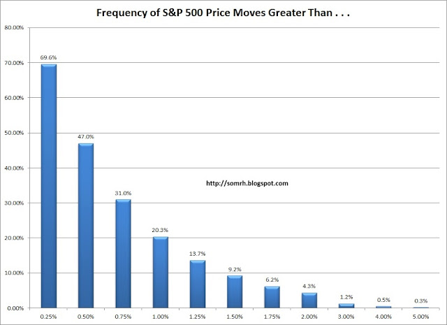 S&P 500 Frequency of Price Movement