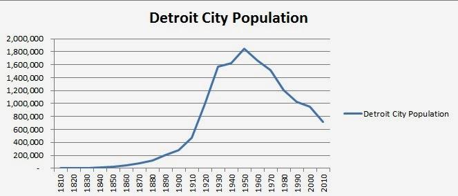 Detroit city population