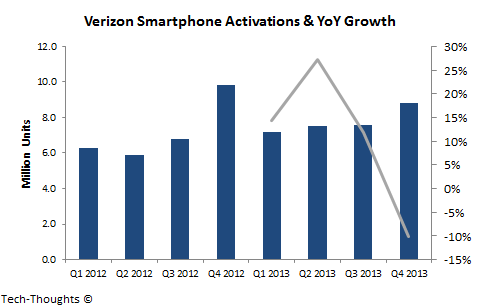 Verizon Smartphone Activations