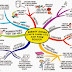 Cara Gampang Membuat Mind Map Cantik dengan MindMaple