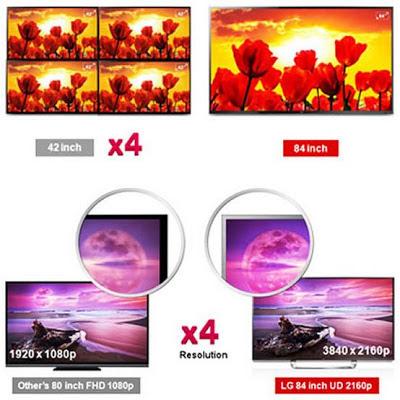 LG 3D TV Layar lebar