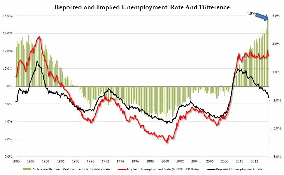 More Bureau Of Labor Statistics Data Manipulation - real unemployment rate