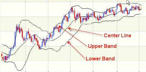 Bollinger bands variations