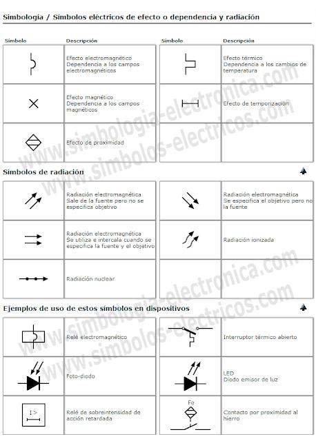 Símbolos eléctricos de efecto o dependencia y radiación