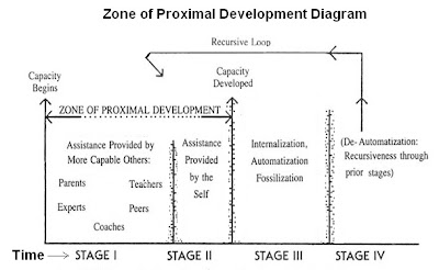 the zone of proximal development and its implications for learning and teaching Implications of vygotsky's zone of proximal development  zone of proximal development zone of  regard to teaching and learning modeling or direct teaching.