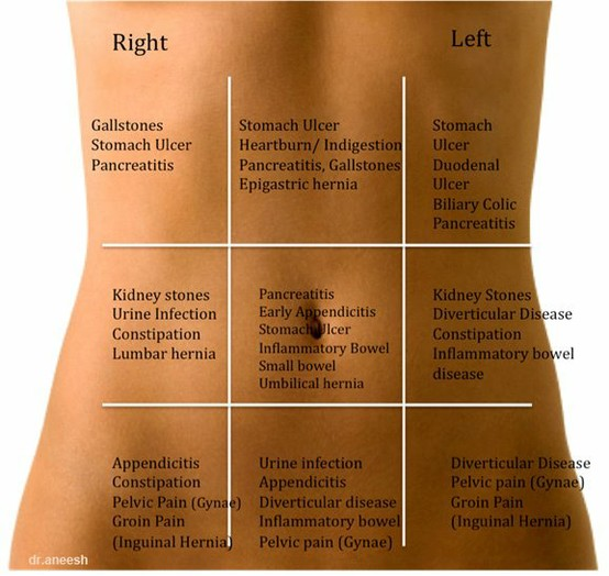Stomach Pain Chart- Know the true reason of stomach pain