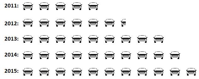 Penyajian data menggunakan piktogram sekian pembahasan materi penyajian data menggunakan piktogram semoga kalian bisa memahami materi di atas dengan baik pada postingan selanjutnya masih akan ccuart Choice Image