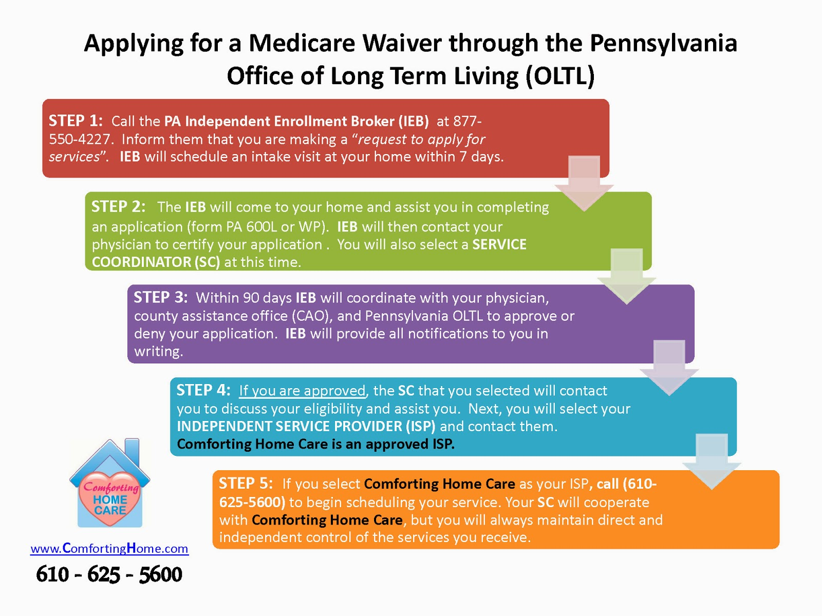 Pa Medicare Waiver