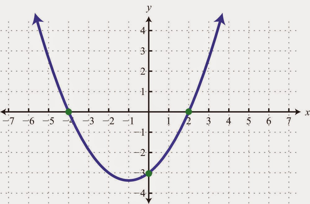 x y peeta graph