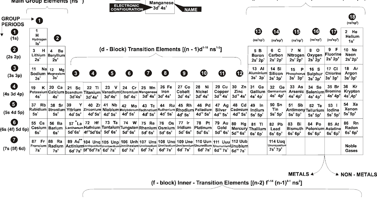 Structural features of long form of periodic table for Html form table