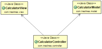 Clean code development quality seal mvc applied on android a class diagram ccuart Choice Image