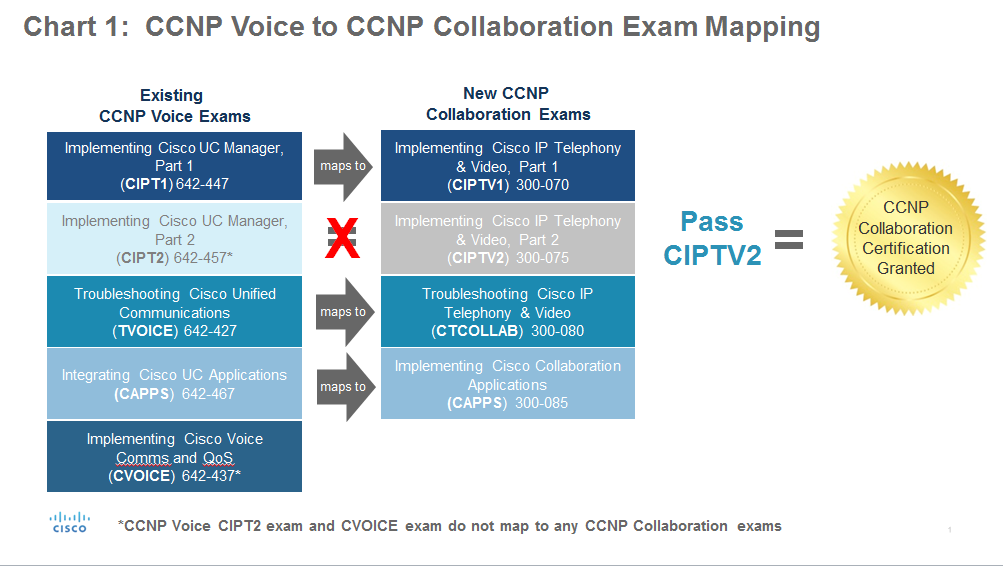 Network Voip 4 Ever Update Ccnp Voice To Ccnp Collaboration