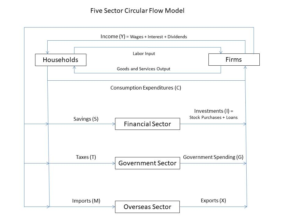 The five sector circular flow model of an economy innovation memes note that both households and firms save money firms do this when they make a profit but only return a small portion of the cash generated by profitable ccuart Choice Image