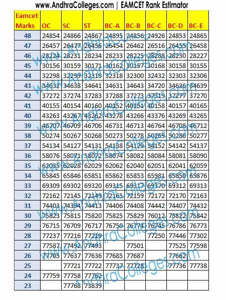 Eamcet Results 2013 Eamcet 2013 Results Ap Eamcet Results