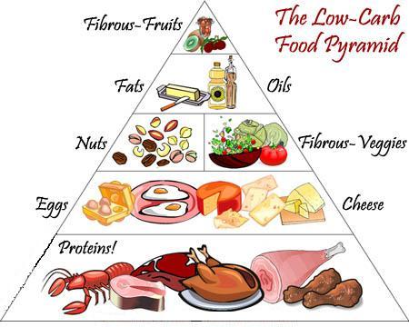 I Dietitian The Low Calorie Diet