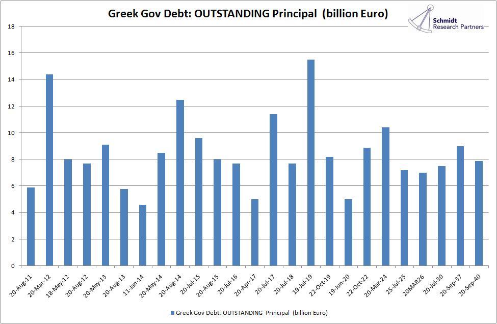 how to buy greek debt