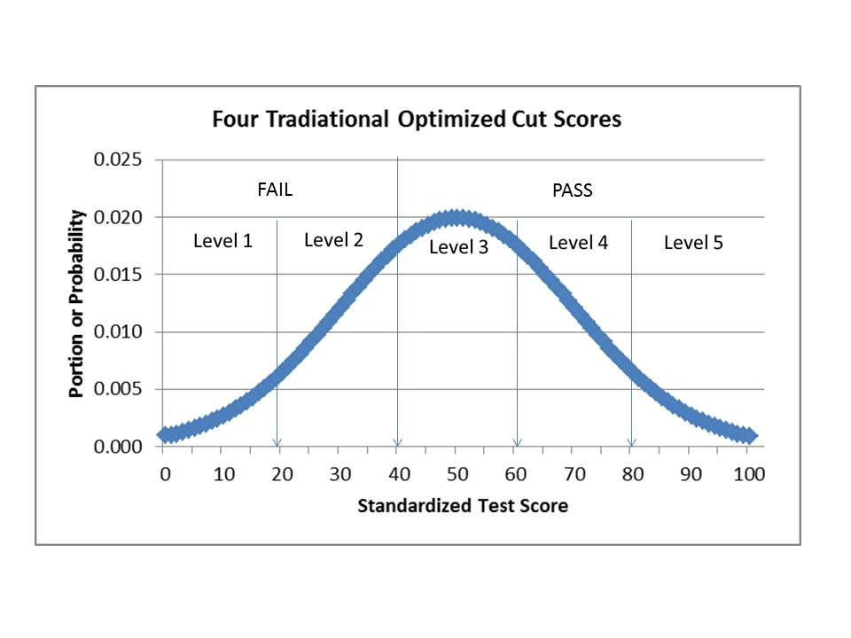 Multiple choice reborn nebraska student assessment four star rating one star any standardized multiple choice test earns one star the norm referenced test compares one student with another raw test scores are plotted on a ccuart Choice Image