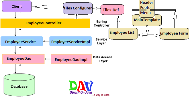 Spring 3 mvc tiles plugin with example dinesh on java for Architecture mvc