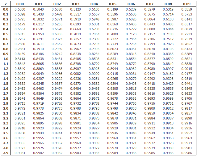 normal-distribution-find-value  Z Table Normal Distribution