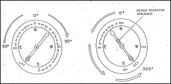 Cara Pembacaan Kompas Geologi
