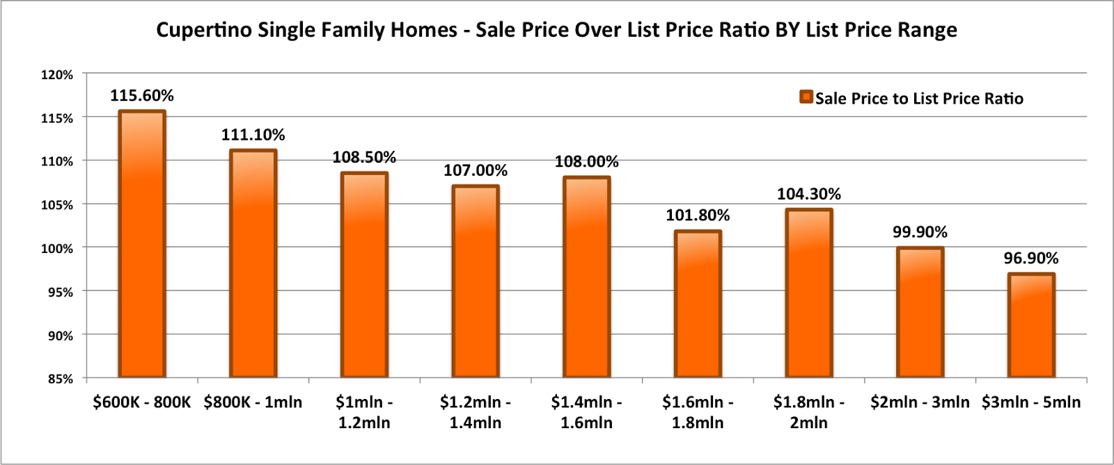 Cupertino Single Family Homes: Average Sale Price Over List Price Distributed By List Price Range