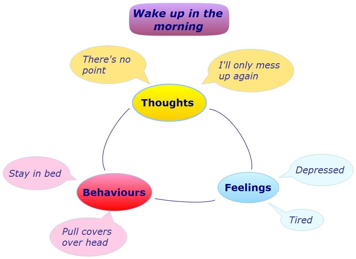 How to deal with depression controlling your depression by below is a flow chart of what we call cbt cognitive behavioral therapy geenschuldenfo Images